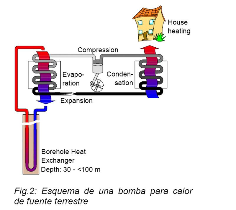 Servicios - Bomba de calor geotermica precio ...